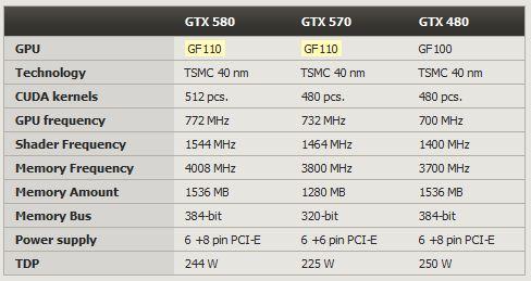 GTX 580, GTX 570, GTX 480 compared