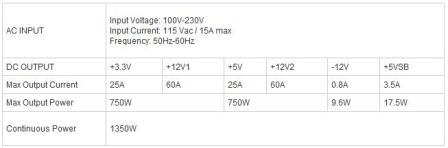 TT toughpower 1350w output specifications