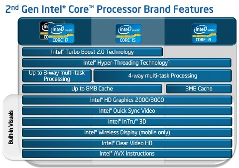 2nd Generation Intel CPU Features