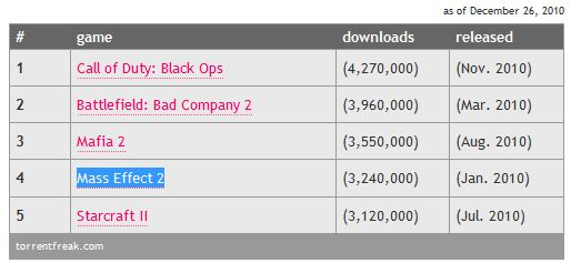 Most Pirated Video Game of 2010, Call of Duty Black Ops