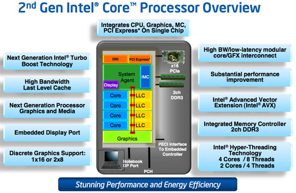 Intel Sandy Bridge Overview
