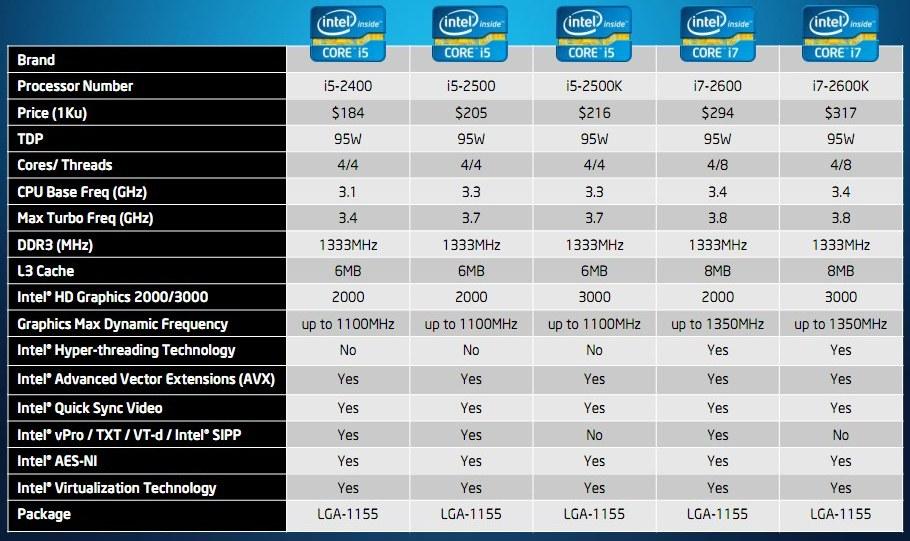 Sandy Bridge Lineup and Prices