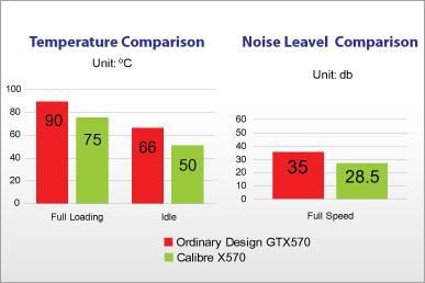 Sparkle Calibre X570 Accelero Xtreme