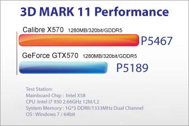 Sparkle Calibre X570 Graphics Card DX11 performance