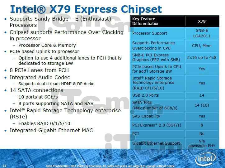 Intel X79 LGA 2011 Sandy Bridge-E