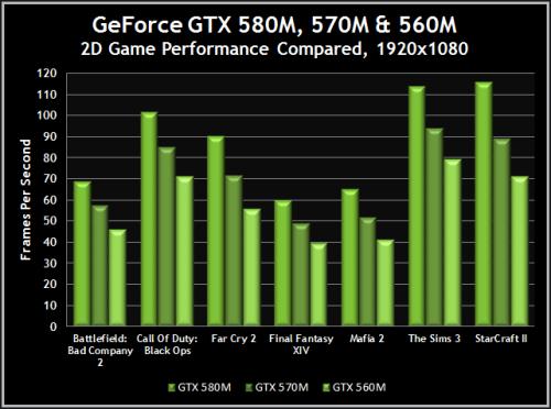 GeForce GTX 580M Game Performance Comparison