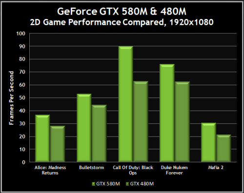GeForce GTX 580M vs GTX 480M