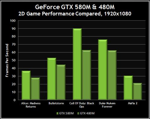 GeForce GTX 580M vs GTX 480M