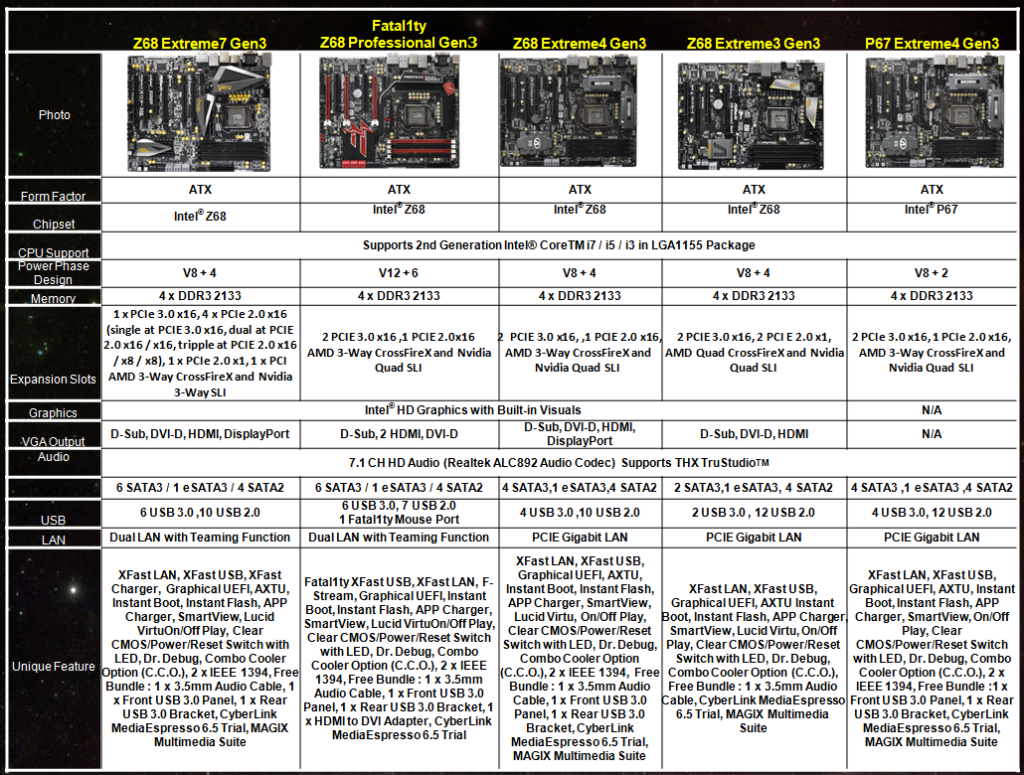 ASRock Z68 Extreme7 Gen3 specs, ASRock Fatal1ty Z68 Professional Gen3 specs