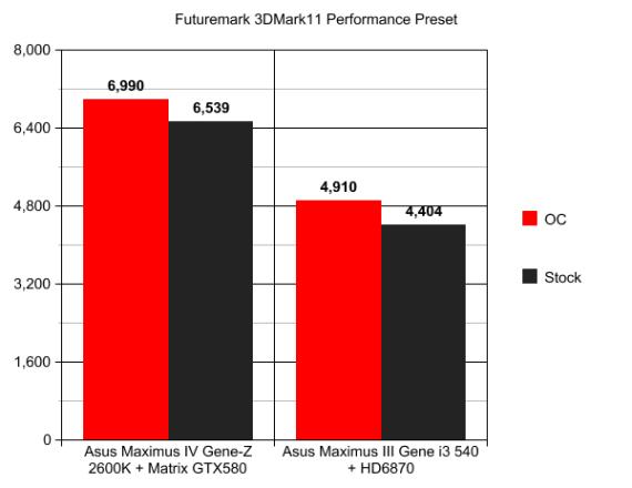 3DMark11 graph comparison