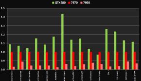 geforce gtx 680 vs radeon hd 7970