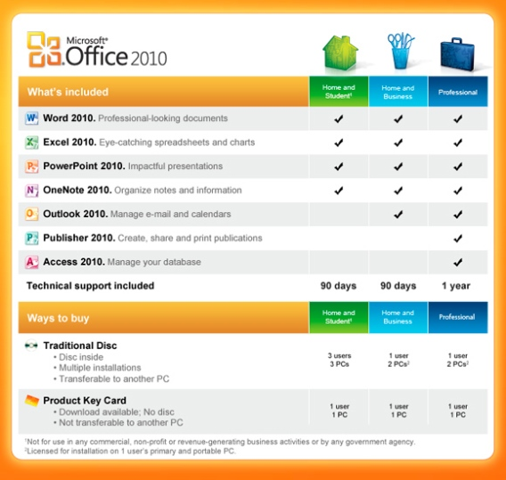 Discounted Office 2010 Home and Business Product Key Card ...