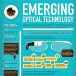 Emerging Optical Technology: The Future Glasses that Soon you'll be Wearing