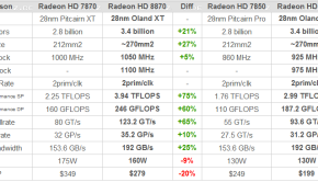amd radeon hd 8870 and radeon 8850