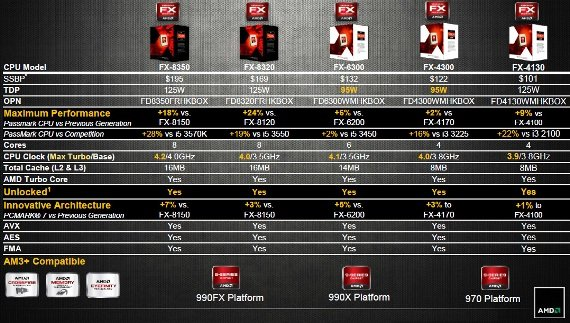 amd fx-4130 price and specs