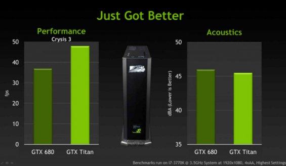 gtx titan vs gtx 680