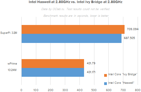 intel ivy bridge vs haswell