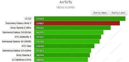 samsung galaxy note 3 antutu benchmark
