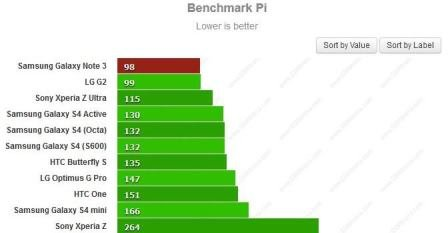 samsung galaxy note 3 benchmark pi score