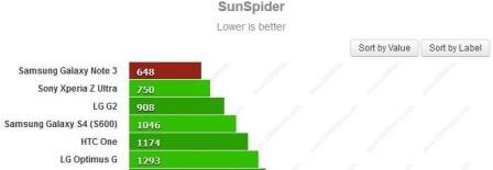 samsung galaxy note 3 sunspider benchmark