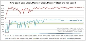 Asus GTX 760 DirectCU II OC - GPU Load Clock Speed and Fan Speed