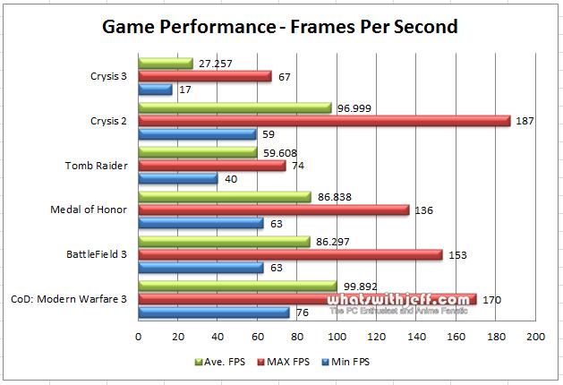 asus gtx 770 directcu ii game benchmarks 2