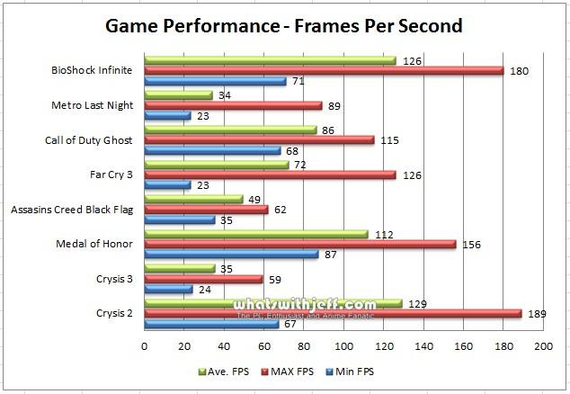 Asus MARS GTX 760 Game Benchmark - wwj