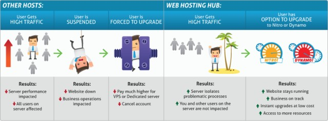 webhostinghub nitro share hosting coupon 2014