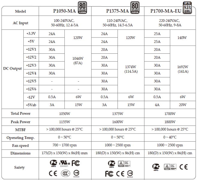 LEPA MaxPlatinum Specifications