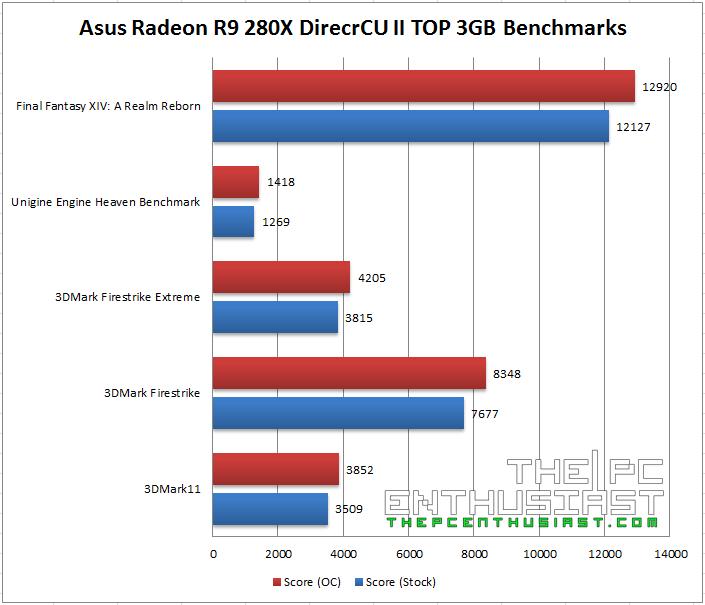 Asus Radeon R9 280X DirectCU II TOP 3GB Benchmarks