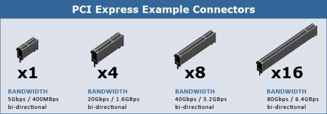 different PCIE slots and speeds