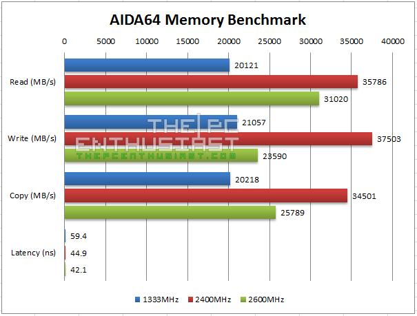 AIDA64 Memory Benchmark