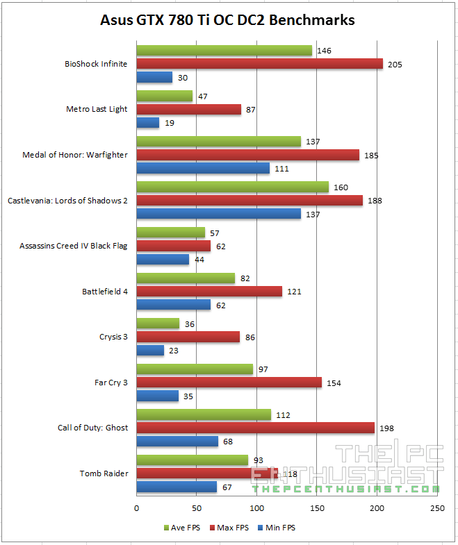Asus GTX 780 Ti DC2 OC 3GB Game Benchmarks