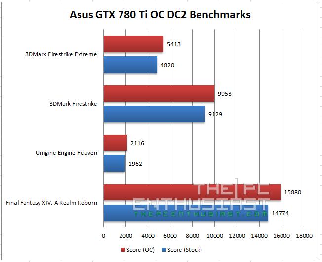 Asus GTX 780 Ti OC Benchmarks