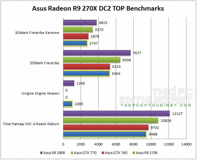 Asus Radeon R9 270X DC2T Benchmarks
