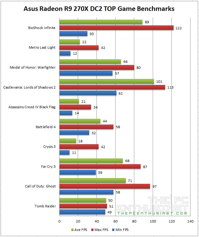 Asus Radeon R9 270X DC2T Game Benchmarks