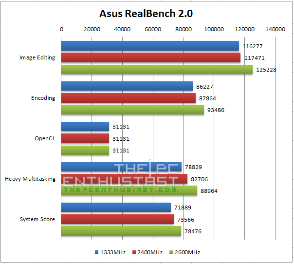 Asus RealBench 2.0 Benchmark