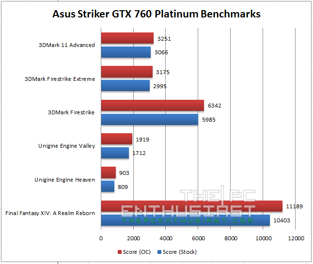 Asus Striker GTX 760 Benchmarks